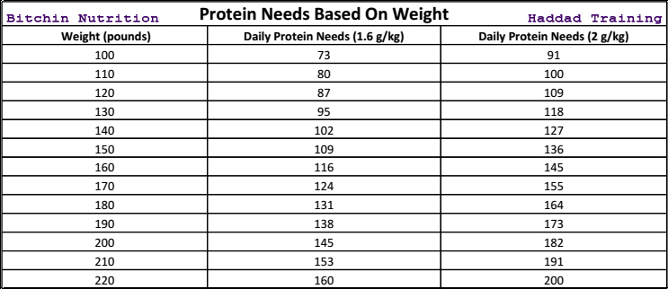 protein needs for female athletes – haddad training